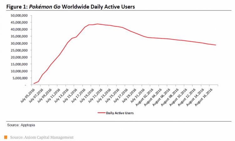 Úpadek hry Pokémon Go podle Axiom Capital Management